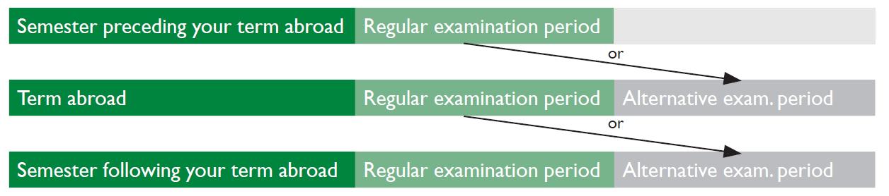 Examination Structure